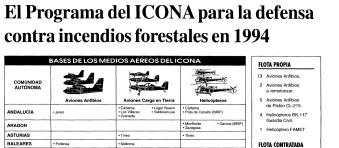 ICONA 1994